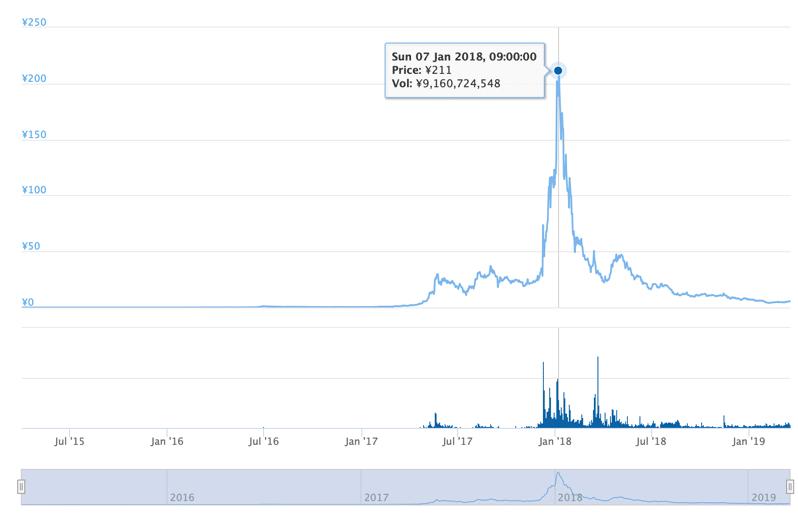 NEM Chart min